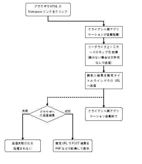 https://sites.google.com/a/orangetags.jp/developers/momopass-for-windows/manual/flowchart.jpg
